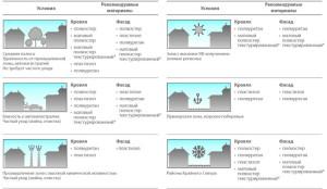 Выбор полимерного покрытия профлиста