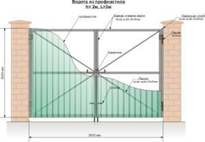 Схема распашных ворот