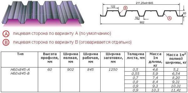 Характеристики марки профнастила Н60