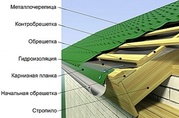 Как производится укладка металлочерепицы