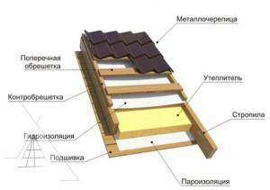 Схема всех слоев монтажа крыши