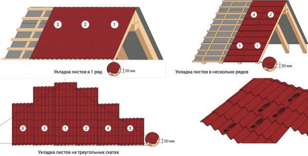 Советы от профессионала: как правильно покрыть крышу металлочерепицей
