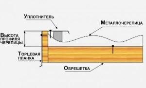 Монтаж металлочерепицы.