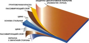 Слоевая структура металлочерепицы
