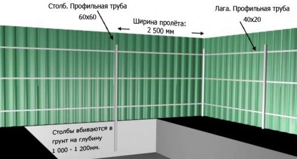 Схема строительства забора из профлиста