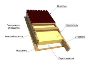 Схема монтажа кровли