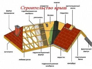 Схема строительства крыш