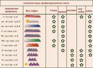 Основные виды материала