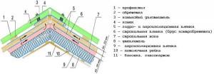 Схема укладки материала