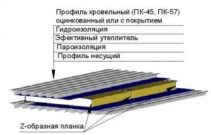Структура кровли для дома